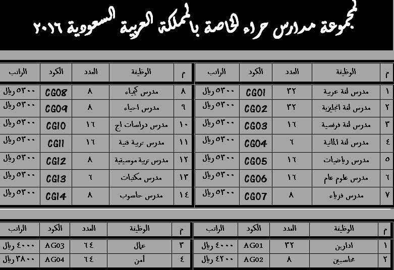 وظائف تعليمية بالمملكة العربية السعودية